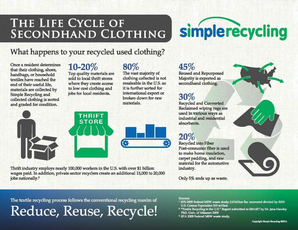 SimpleRecycling-LifeCycle